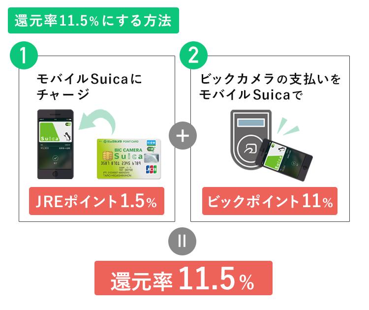 ビックカメラSuicaカードの還元率を11.5%にする方法