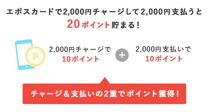 エポスカードで2000円チャージして2000円支払ったときのポイント獲得数のイメージ
