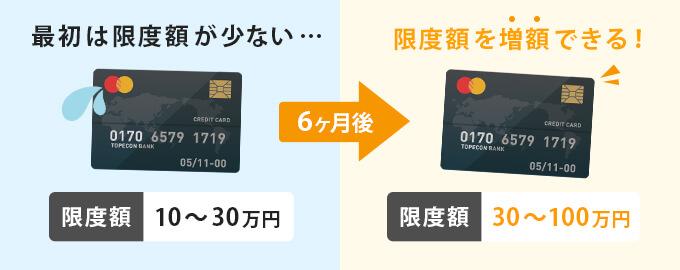 クレジットカードの限度額