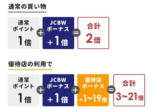 JCBカードW優待店舗のポイント